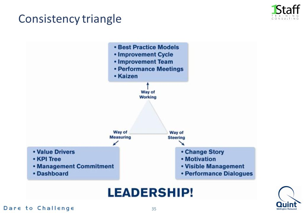 Consistency triangle