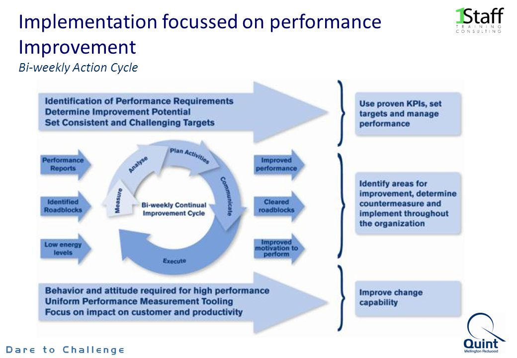 Implementation focussed on performance Improvement Bi-weekly Action Cycle