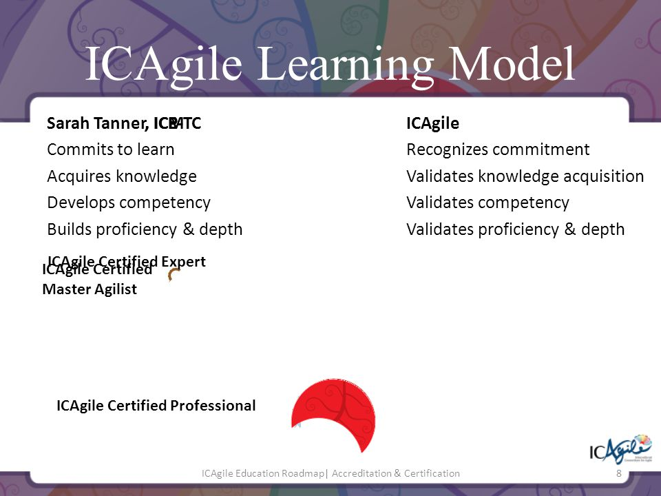 ICAgile Learning Model