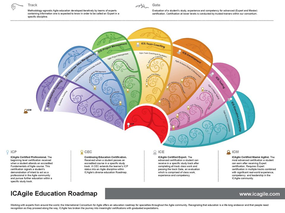 ICAgile Education Roadmap| Accreditation & Certification