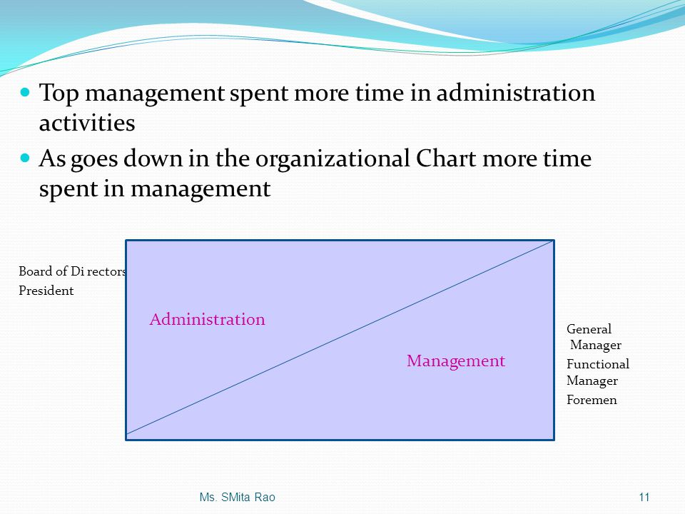 Top management spent more time in administration activities