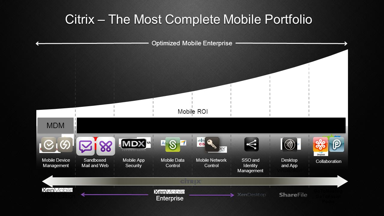 Citrix – The Most Complete Mobile Portfolio