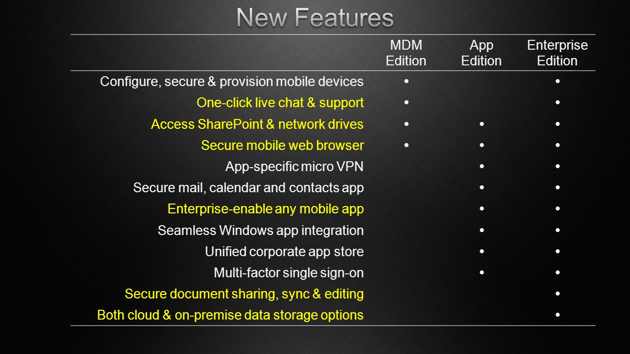 New Features MDM Edition App Edition Enterprise Edition