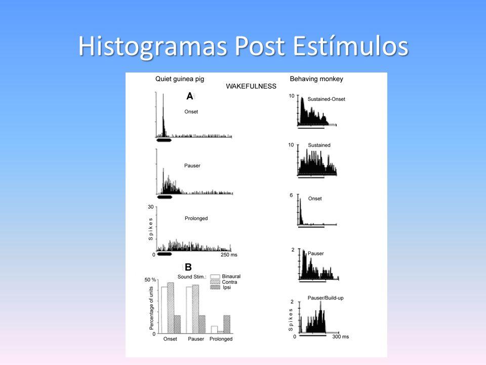 Histogramas Post Estímulos