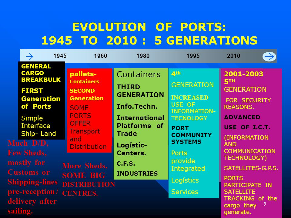 EVOLUTION OF PORTS: 1945 TO 2010 : 5 GENERATIONS