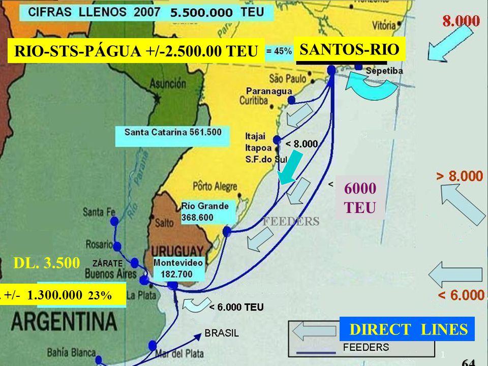 SANTOS-RIO RIO-STS-PÁGUA +/-2.500.00 TEU 6000 TEU DL. 3.500