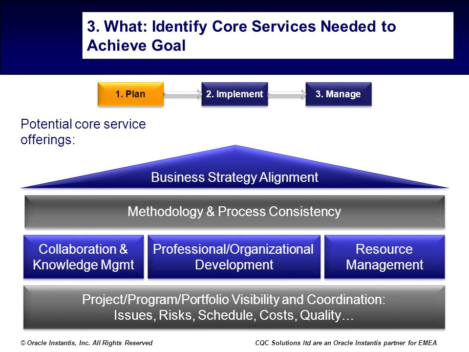 3. What: Identify Core Services Needed to Achieve Goal