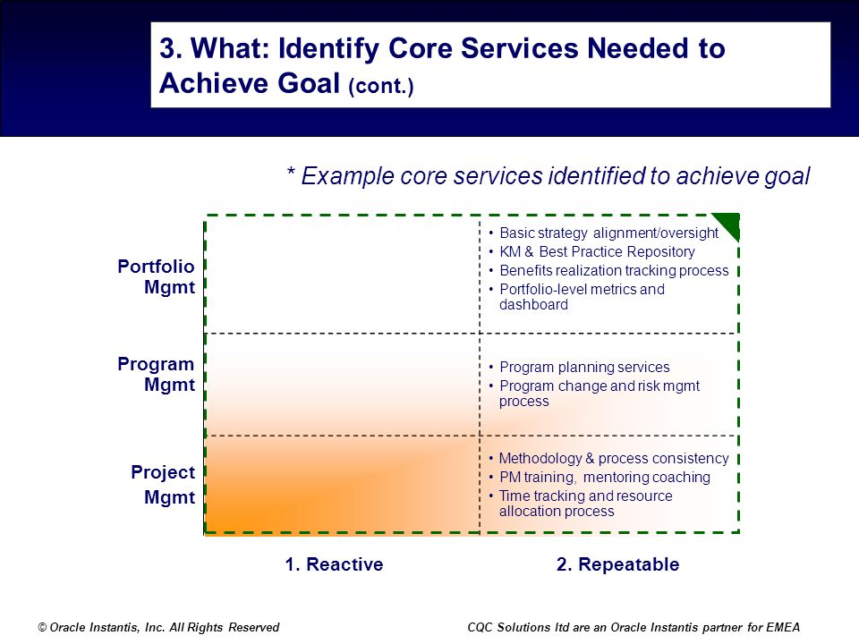 3. What: Identify Core Services Needed to Achieve Goal (cont.)