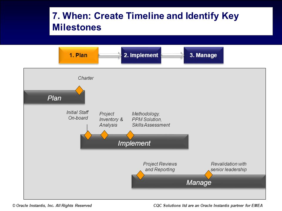 7. When: Create Timeline and Identify Key Milestones