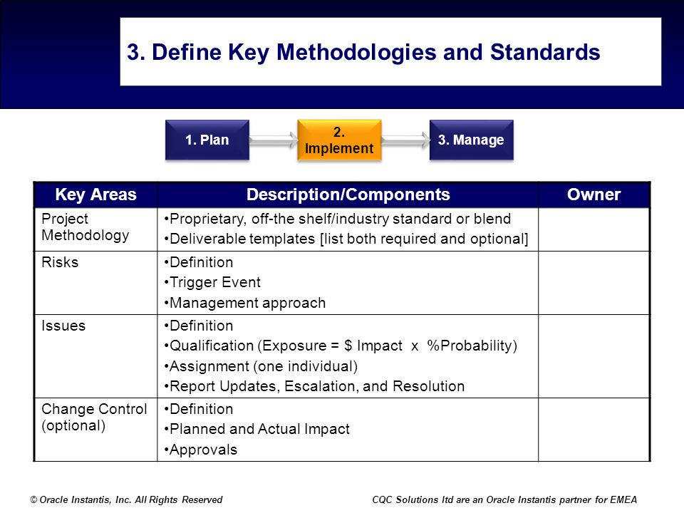3. Define Key Methodologies and Standards