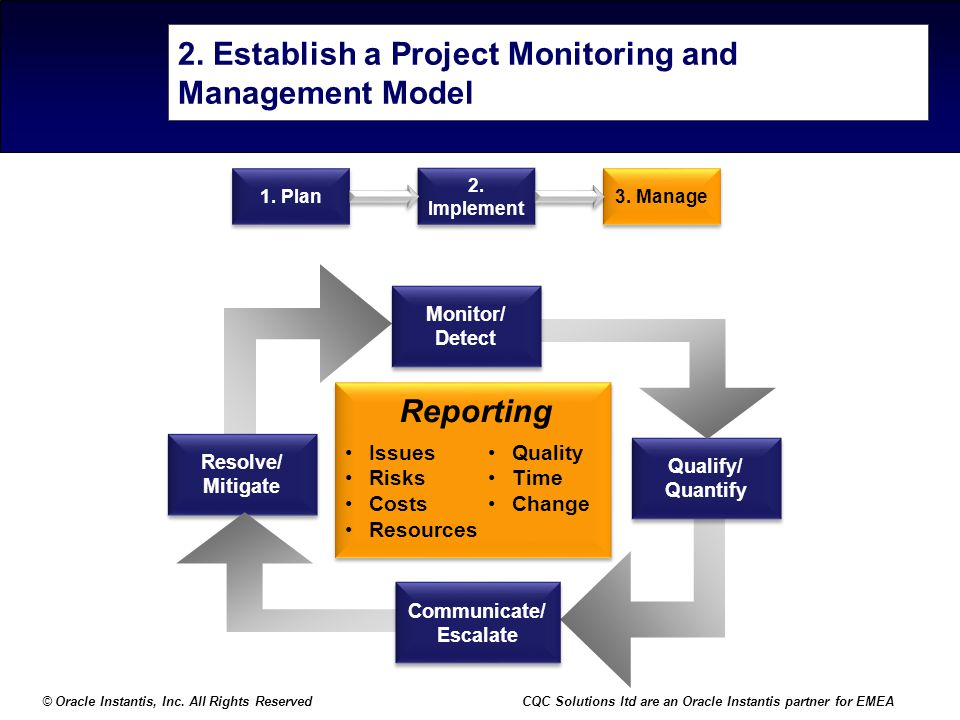 2. Establish a Project Monitoring and Management Model