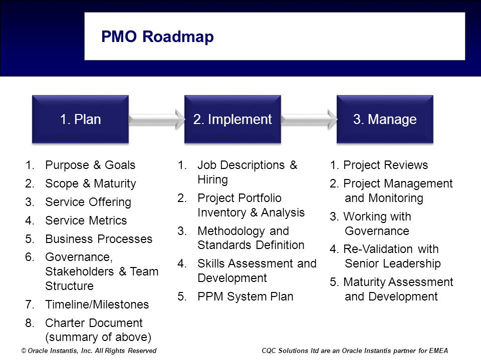 PMO Roadmap 1. Plan 2. Implement 3. Manage Purpose & Goals