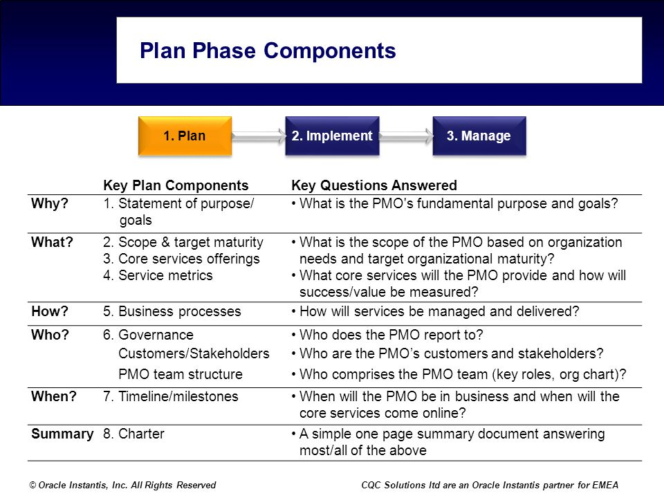 Plan Phase Components Key Plan Components Key Questions Answered Why
