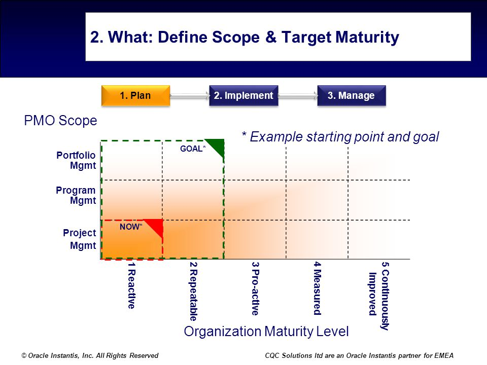 2. What: Define Scope & Target Maturity
