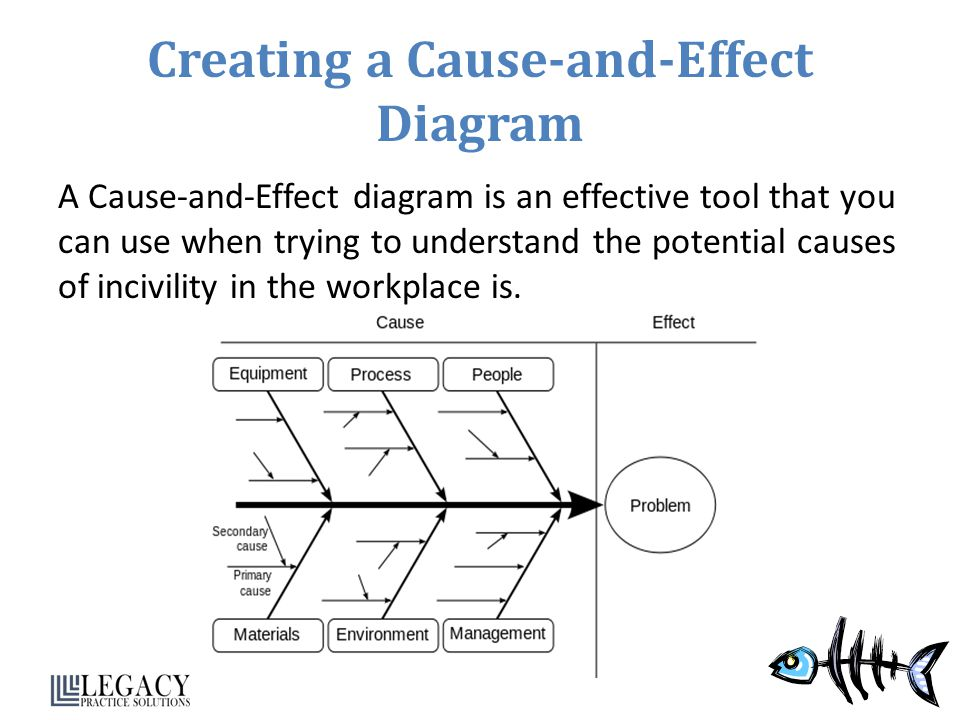 Creating a Cause-and-Effect Diagram