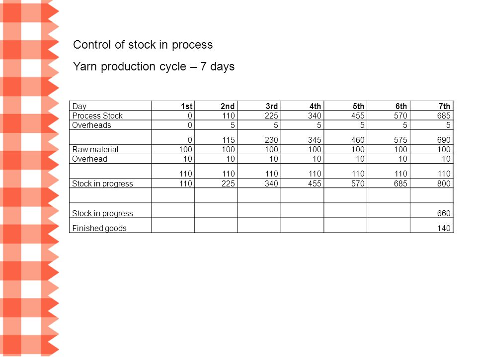 Control of stock in process Yarn production cycle – 7 days