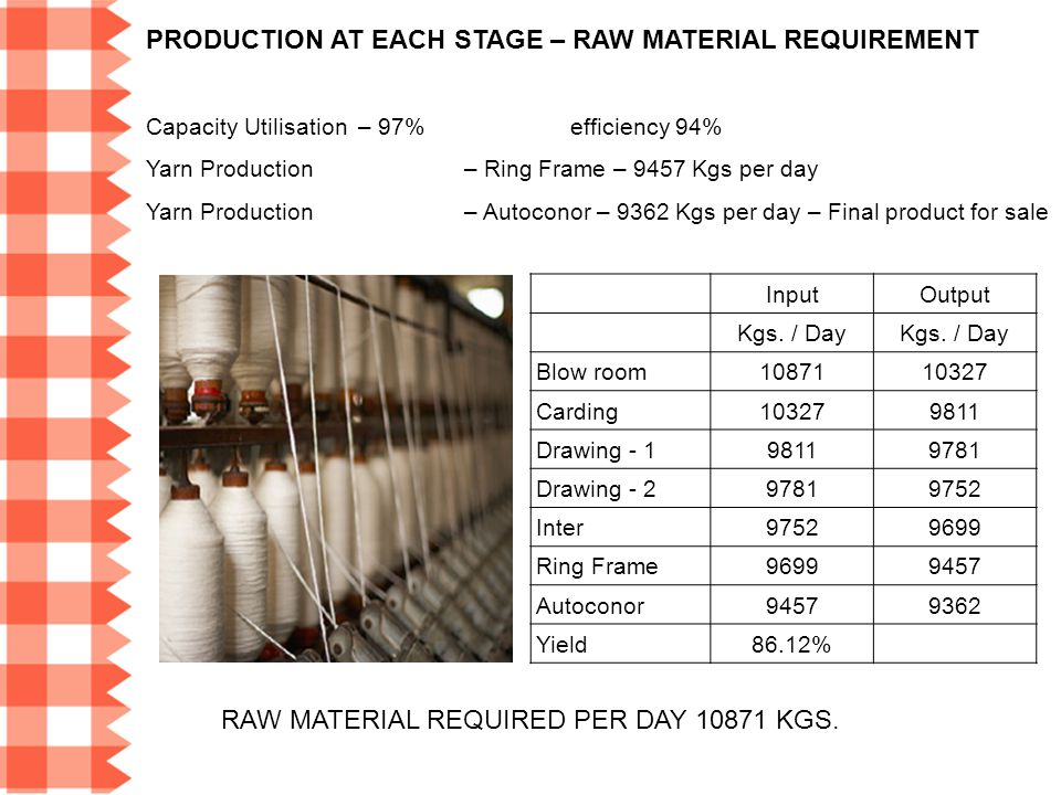 RAW MATERIAL REQUIRED PER DAY 10871 KGS.