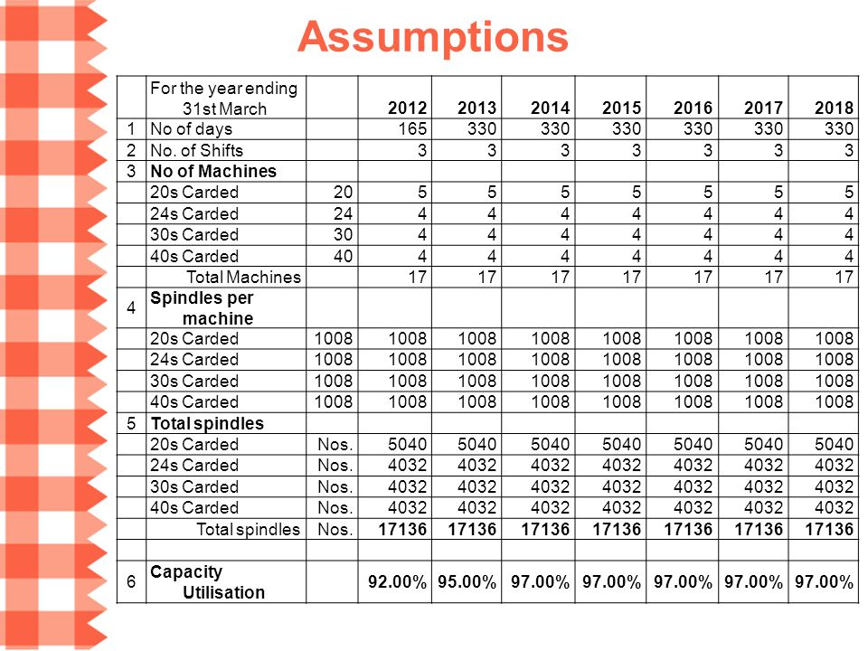 Assumptions For the year ending 31st March 2012 2013 2014 2015 2016