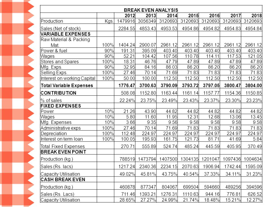 BREAK EVEN ANALYSIS 2012. 2013. 2014. 2015. 2016. 2017. 2018. Production. Kgs. 1479916.