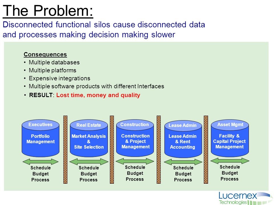 The Problem: Disconnected functional silos cause disconnected data and processes making decision making slower