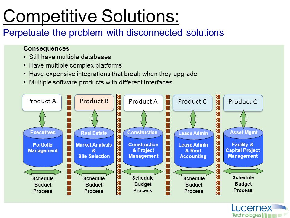Competitive Solutions: Perpetuate the problem with disconnected solutions