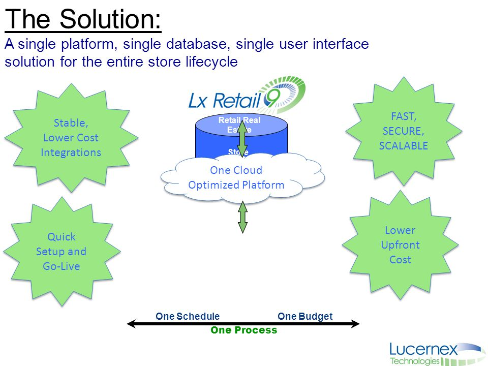 Store Lifecycle Management