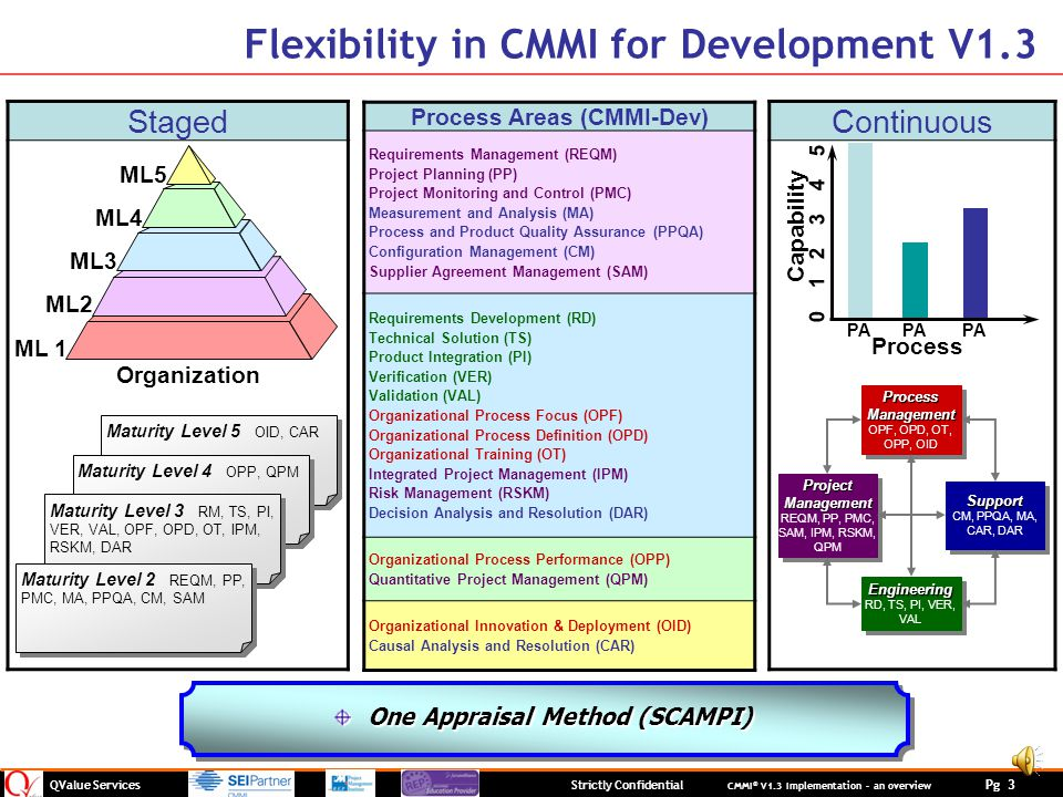 Process Areas (CMMI-Dev)