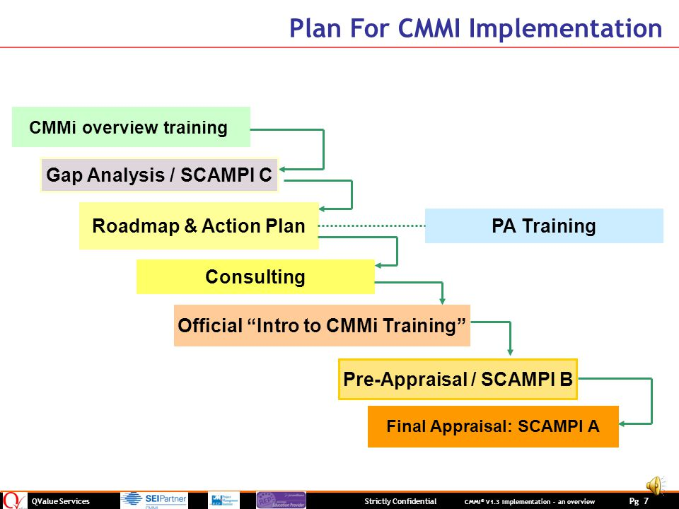Plan For CMMI Implementation