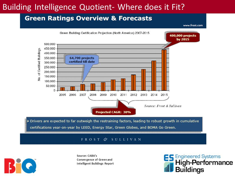 Building Intelligence Quotient- Where does it Fit