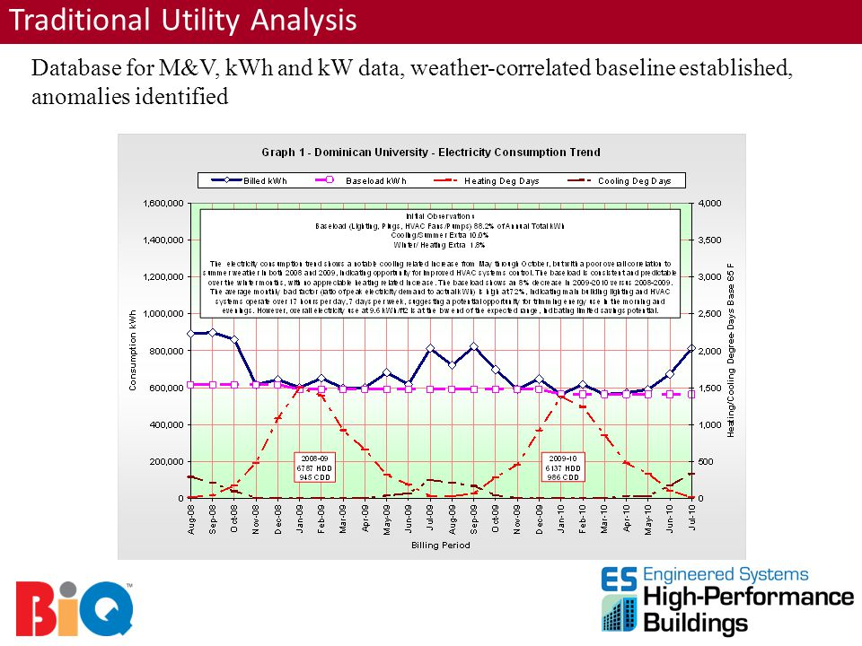 Traditional Utility Analysis