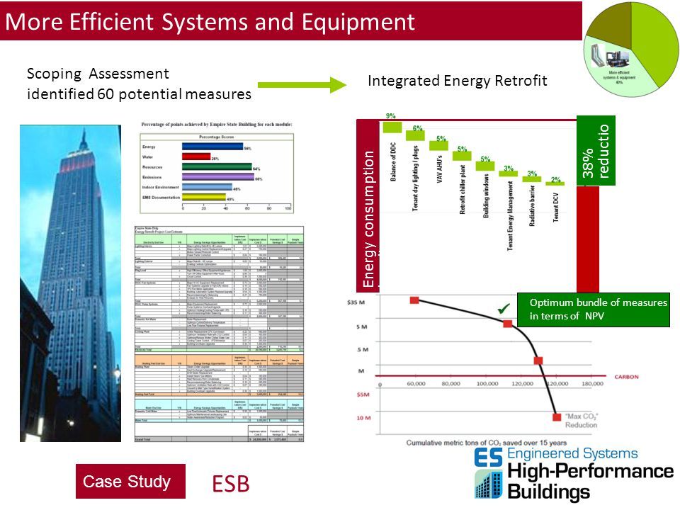 More Efficient Systems and Equipment
