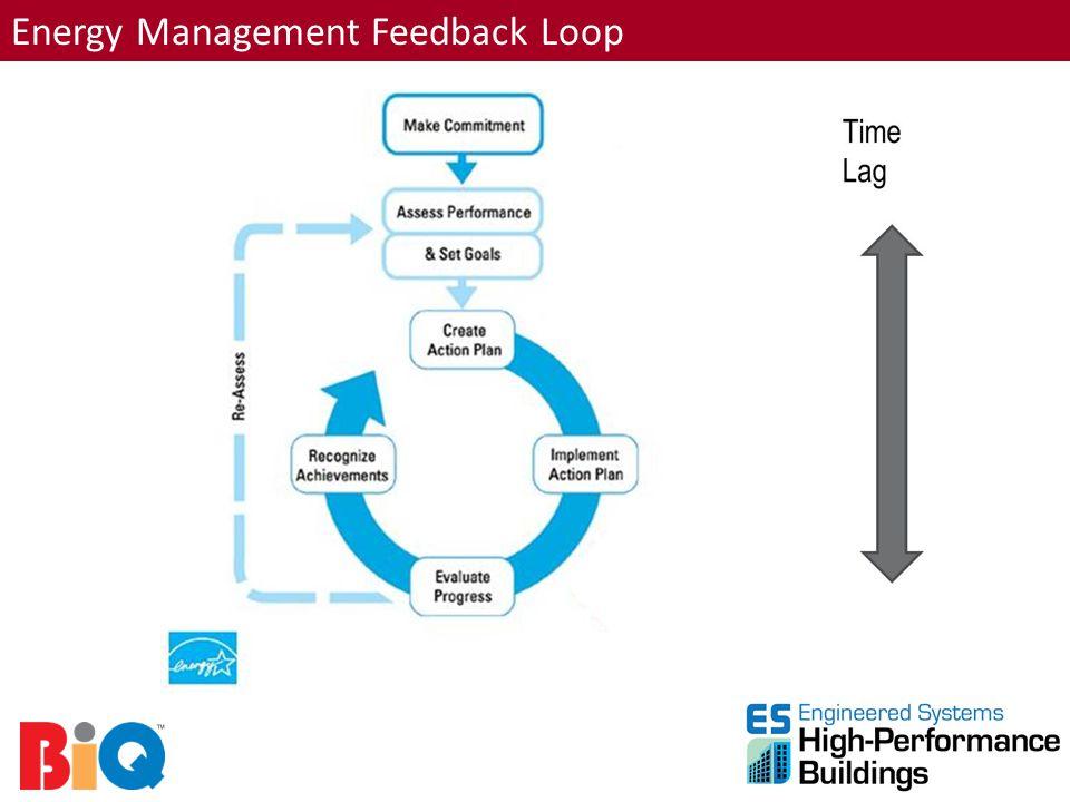 Energy Management Feedback Loop
