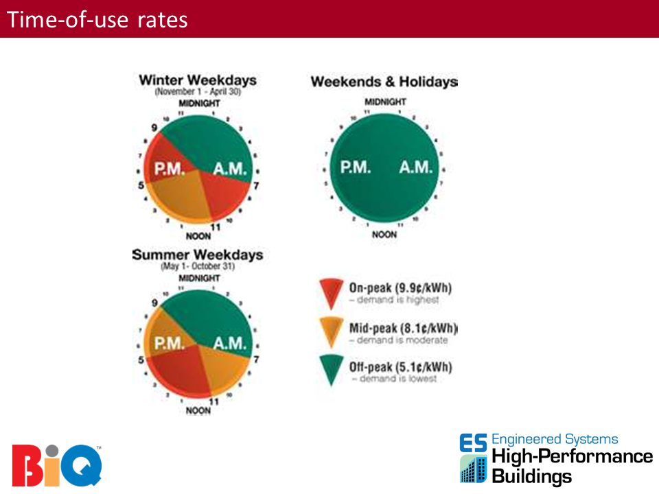 Time-of-use rates