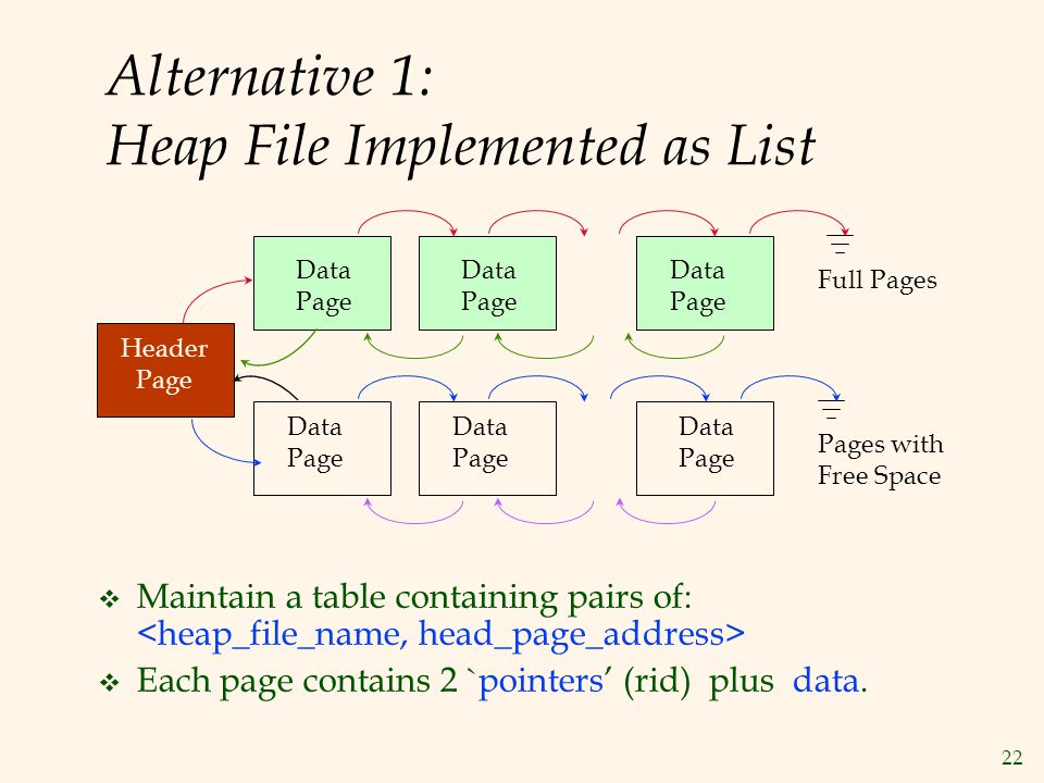 Alternative 1: Heap File Implemented as List