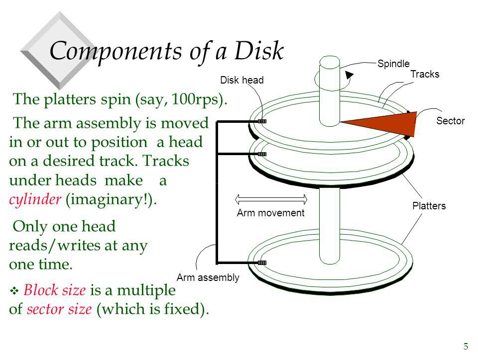 Components of a Disk The platters spin (say, 100rps).