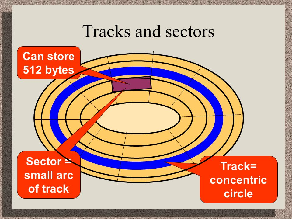 Tracks and sectors Can store 512 bytes Sector = Track=