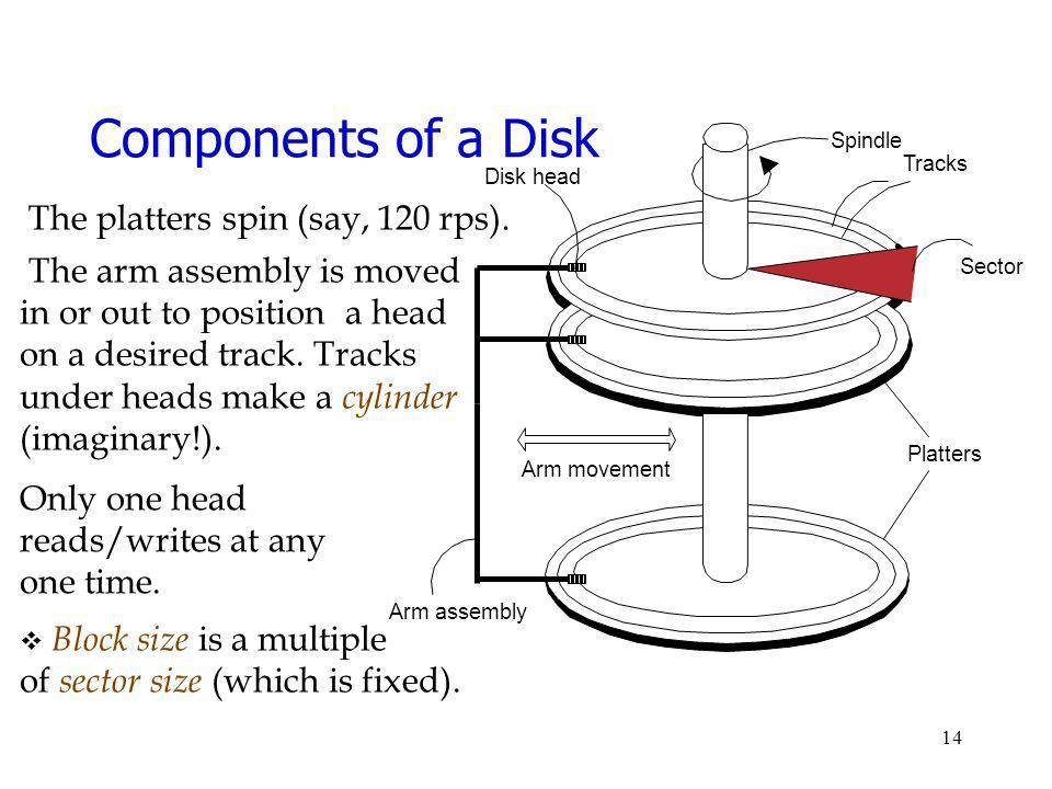 Components of a Disk The platters spin (say, 120 rps).