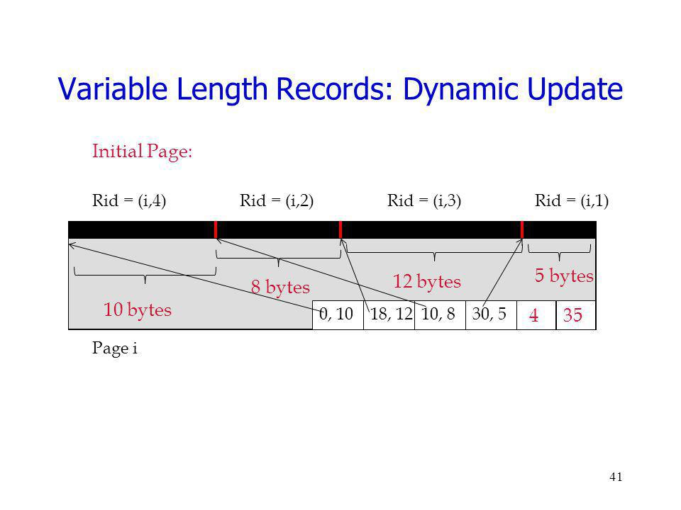Variable Length Records: Dynamic Update