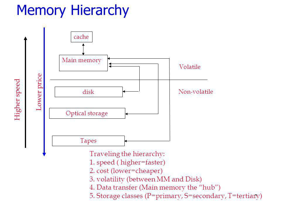Memory Hierarchy Lower price Higher speed Traveling the hierarchy:
