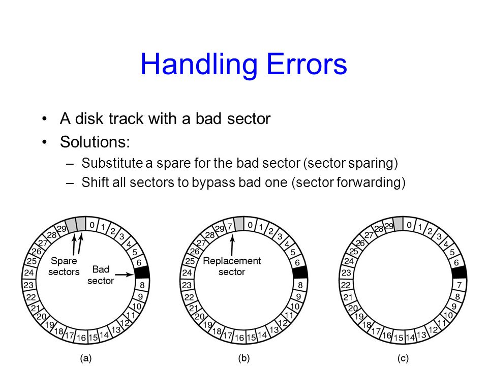 Handling Errors A disk track with a bad sector Solutions:
