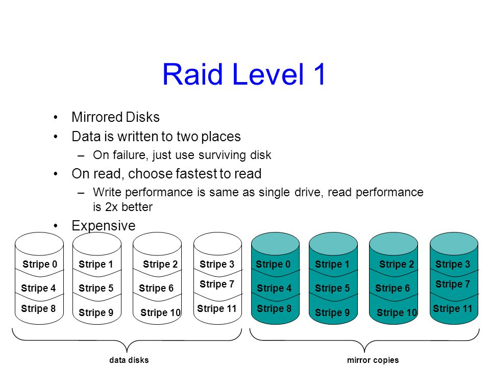 Raid Level 1 Mirrored Disks Data is written to two places