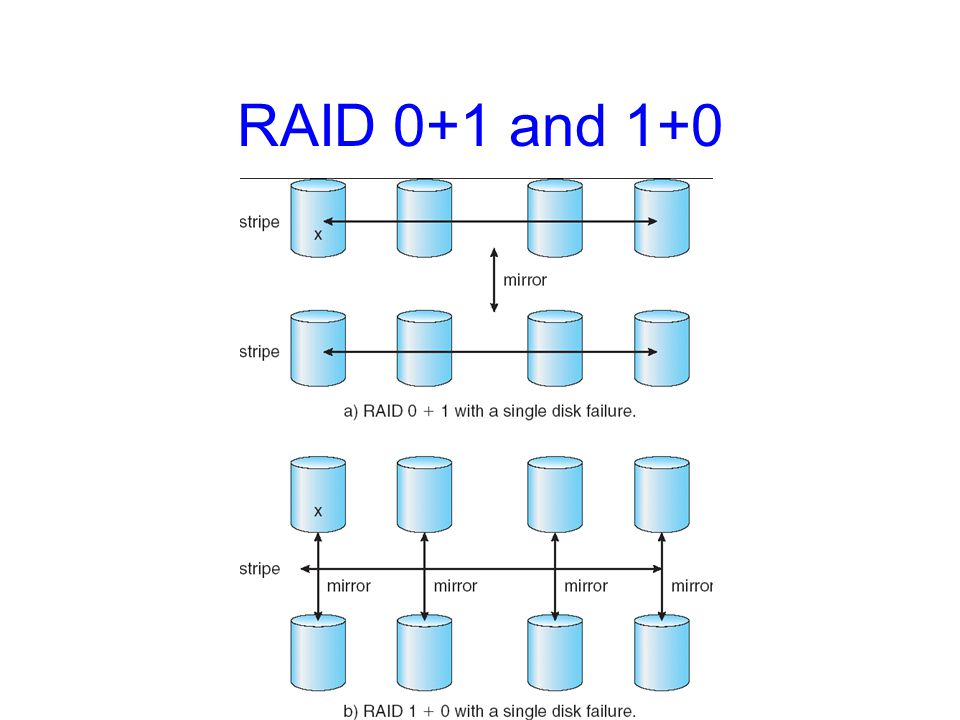 RAID 0+1 and 1+0