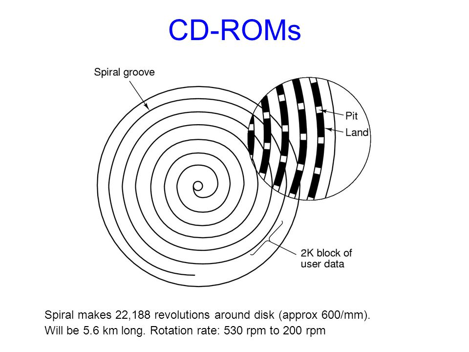 CD-ROMs Spiral makes 22,188 revolutions around disk (approx 600/mm).