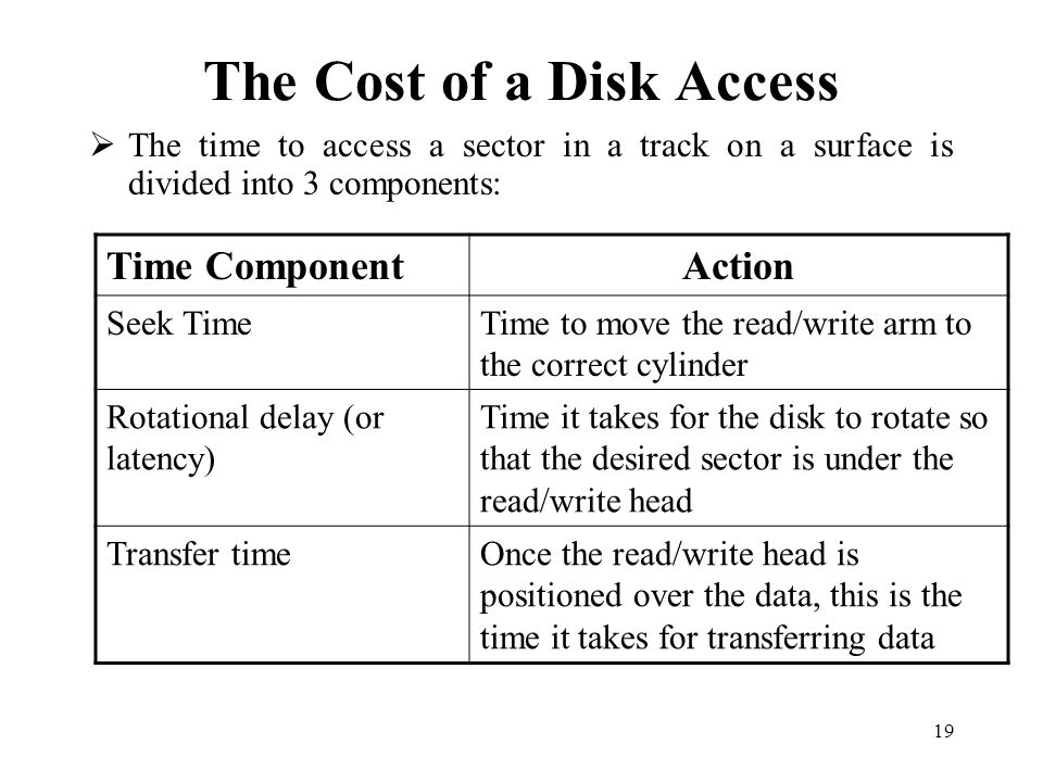 The Cost of a Disk Access