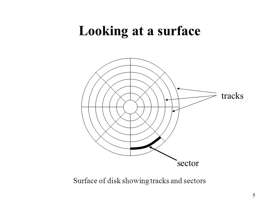 Surface of disk showing tracks and sectors