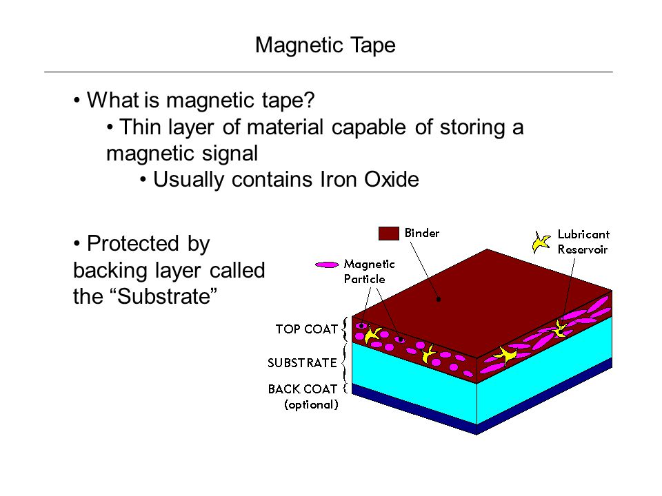 Magnetic Tape What is magnetic tape Thin layer of material capable of storing a magnetic signal. Usually contains Iron Oxide.