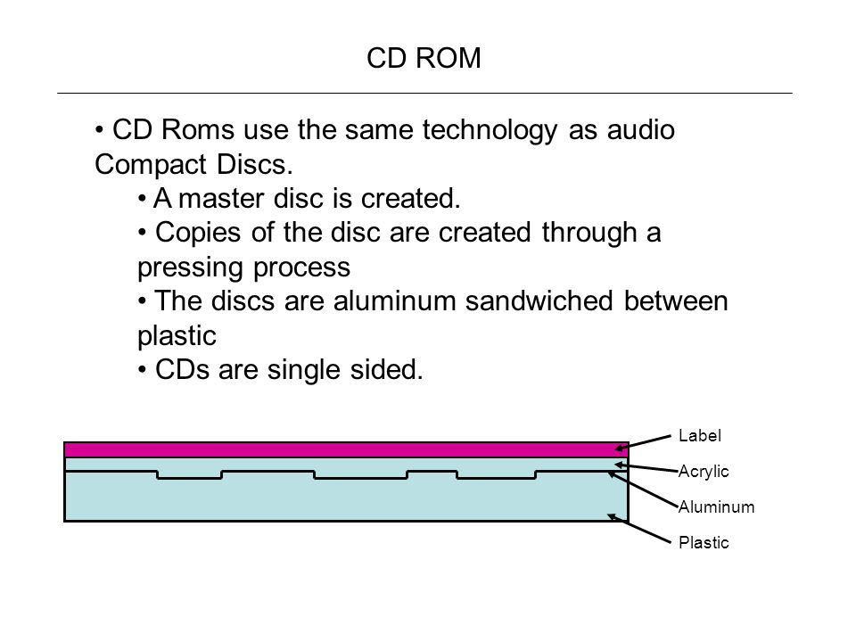 CD Roms use the same technology as audio Compact Discs.