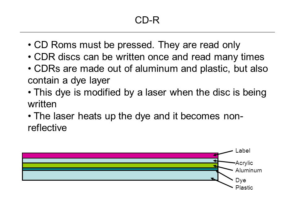 CD Roms must be pressed. They are read only