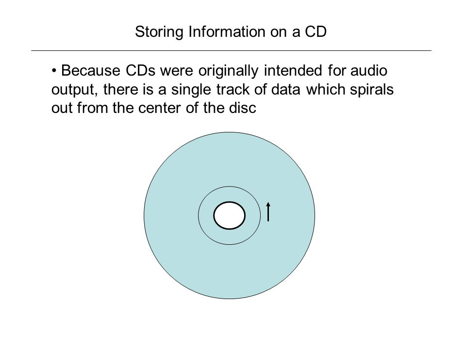 Storing Information on a CD