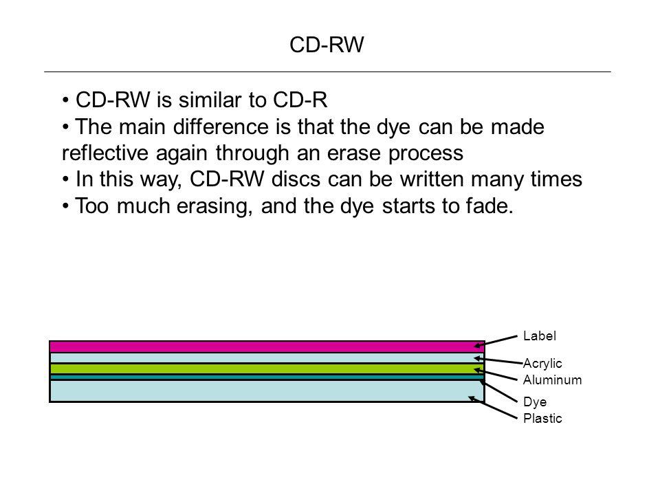 CD-RW is similar to CD-R